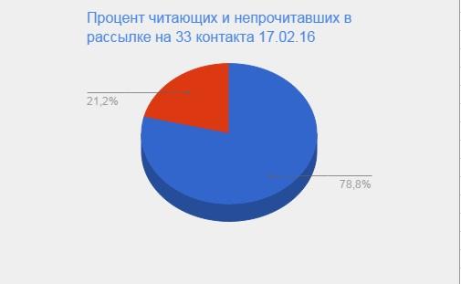 Процент читающих